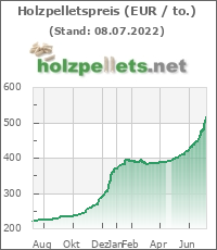 Holzpellets-Chart